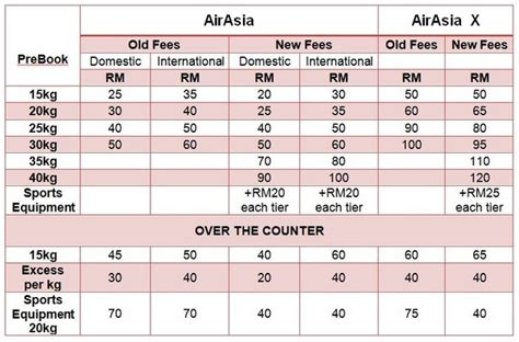 airasia excess baggage fees airasia lowers baggage fees for domestic international