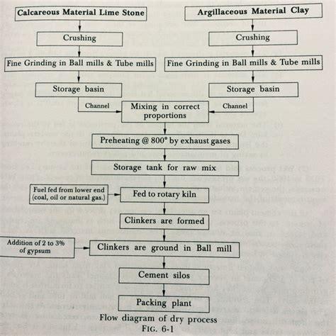 Cement Industry Process Flow Diagram