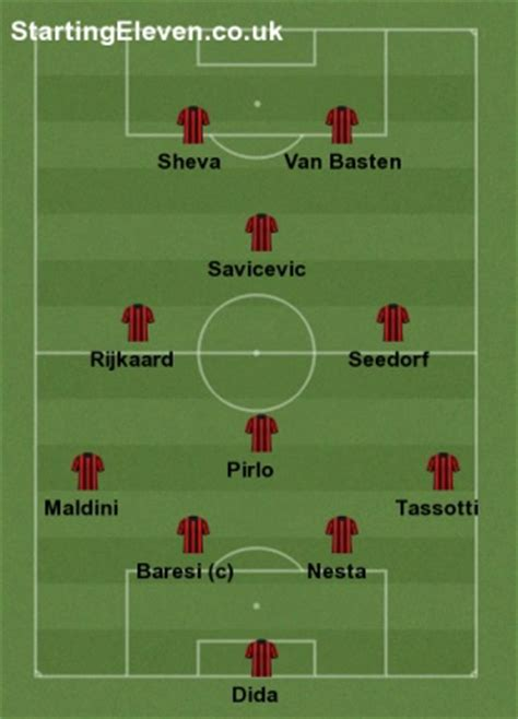Ac Milan 11 by Ac Milan Best 11 71125 User Formation Starting Eleven