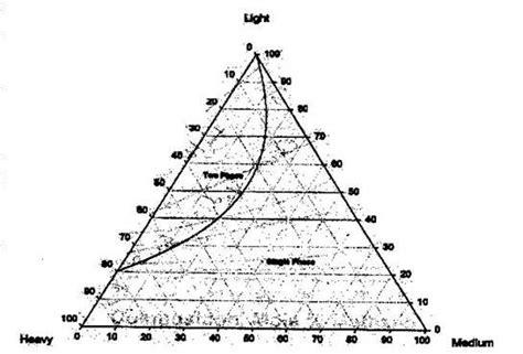 understanding ternary phase diagrams understanding ternary phase diagrams 28 images liquid