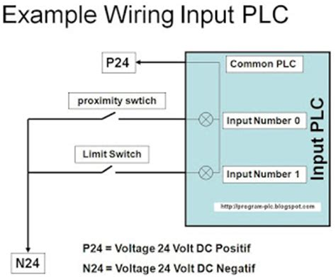 exle of input wiring diagram plc