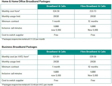 gold email package update email subject line previews uk isp zen internet launches broadband and phone bundle