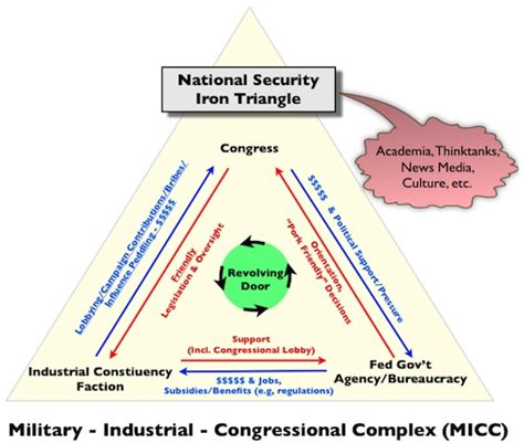 iron triangle diagram the best government money can buy