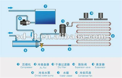 chiller unit diagram air cooled chiller refrigeration system buy chiller air