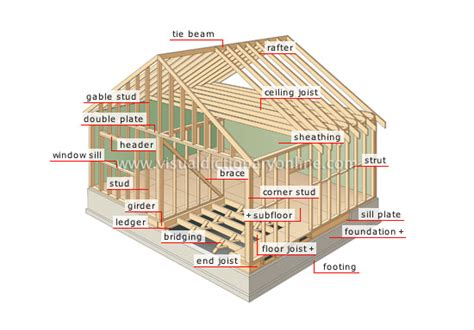 house structure parts names house structure of a house frame image visual