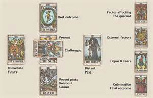 celtic cross tarot spread tarot card spreads choose the right tarot card spreads sofeminine