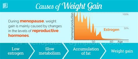 weight gain in the middle section menopause weight gain 34 menopause symptoms com