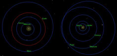 sistema solare interno 2012 191 el fin mundo o el inicio de nuestra libertad