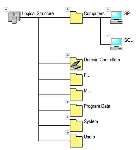 visio active directory organizational chart 4 best images of visio folder structure diagram visio