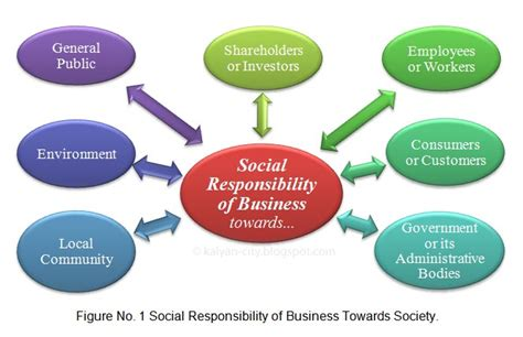 Responsibilities Of Business by Social Responsibility Obligation Social Responsibility Social