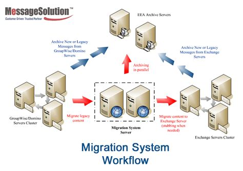 exchange workflow email archiving solutions for groupwise server