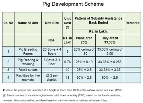 sle business plan on pig farming guidelines pig development scheme livestock and