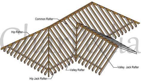 rafter spacing rafters its classification all you need to