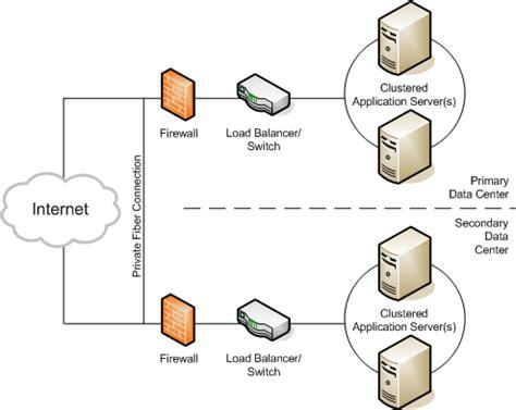 design application server shared high availability servers level 2