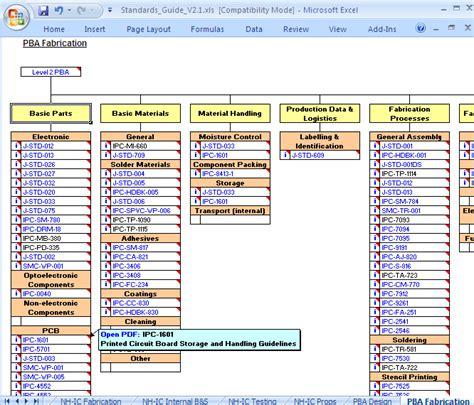 pcb design guidelines ipc ipc standards guide cedm