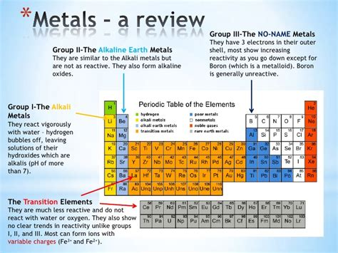 what is the most reactive metal on the periodic table metals
