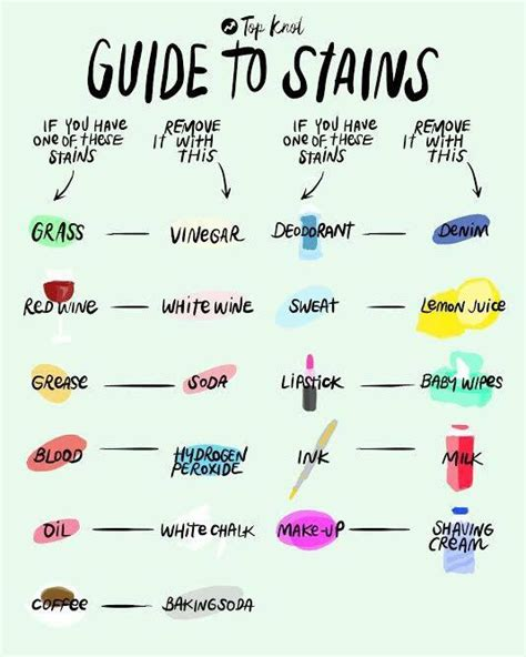 a guide for household stains trusper