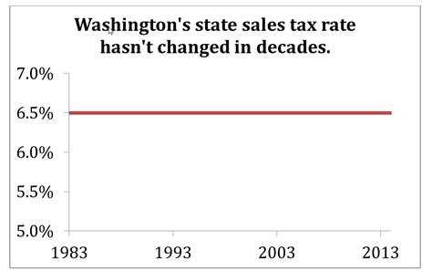 what is washington state sales tax state sales tax bing images