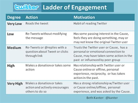 Fundraising Engagement Letter Social Caigns Moving Up The Ladder Of Engagement Beth S Nonprofits And