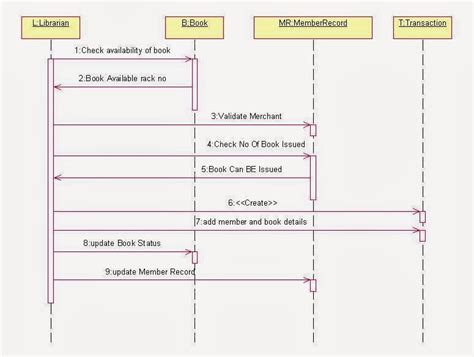 all uml diagrams for library management system pdf uml sequence diagram for library management system uml