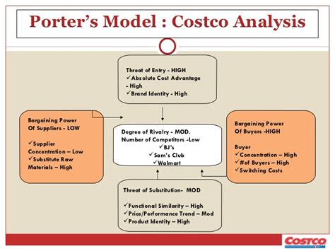 Costco Business Model Analysis