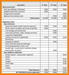 Budget Report Sample 10 Sample Budget Template Monthly Budget Forms
