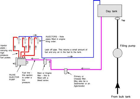 diesel fuel diagram isuzu fuel injector installation wiring diagrams wiring