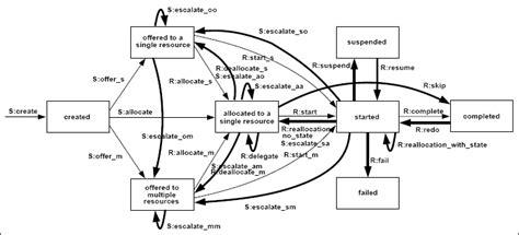 design pattern vs process pattern workflow patterns