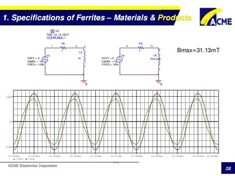 ferrite inductor specifications ferrite specifications and acme ferrites 1
