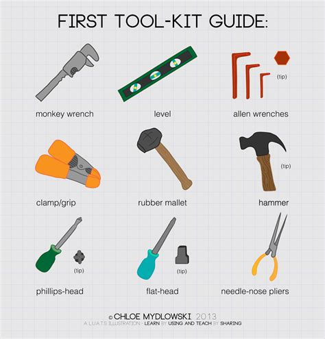 Garage Apartment Kit by Your First Basic Tool Kit With Illustrated Guide My