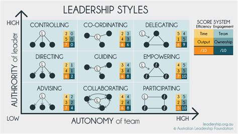 authentic leadership australian style the australian leadership project lead like an australian books effective leadership how to balance autonomy and