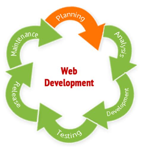 Online Web Development Work From Home - online ad posting job email reading work without investment india