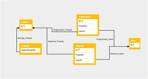 free database diagram software database and er diagram software cacoo