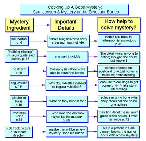 mystery novel outline template inspiration for a mystery story 3 possible sources of new