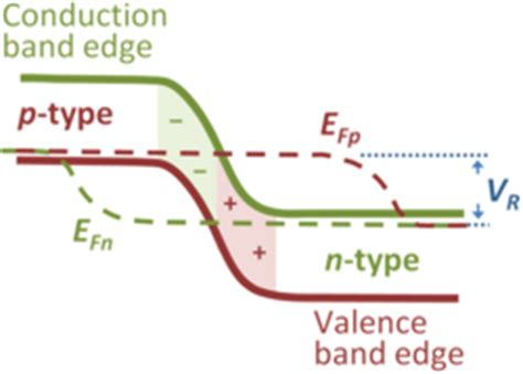 pn junction fermi level fermi function encyclopedia article citizendium