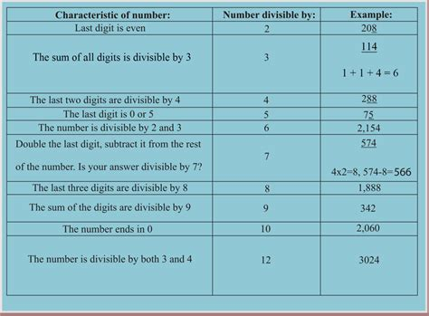 divisible books divisibility to find factors ck 12 foundation