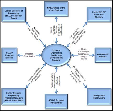 software context diagram dfd context diagram level 0 wowkeyword