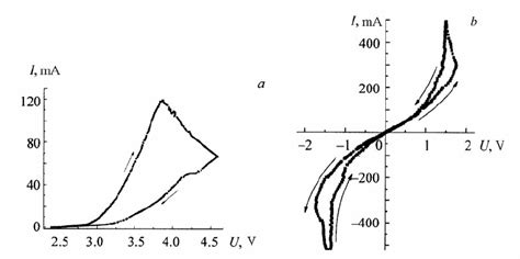 gas diode characteristics voltage current characteristics of the ingan gan heterostructure during