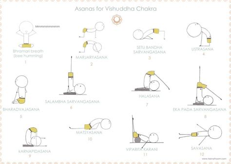 1000 images about chakra yoga on yoga poses asanas for vishuddha yoga by teenytinyom yoga chakras and yoga poses