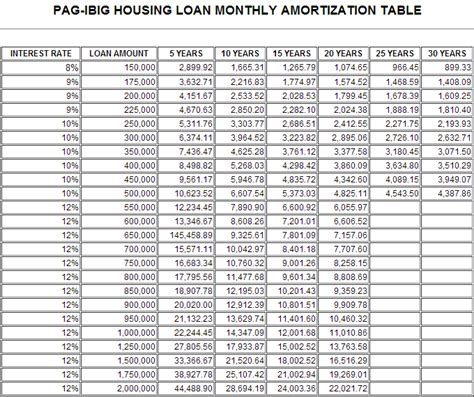 pag ibig housing loan monthly payment pag ibig housing loan amortization table 28 images