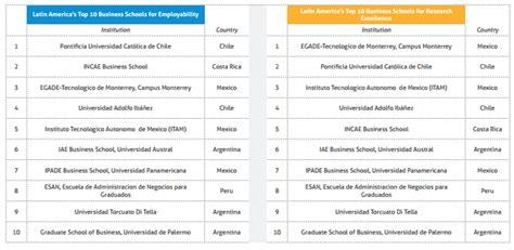Qs Ranking 2017 Mba by Esan Es La 250 Nica Escuela De Negocios Peruana Presente En