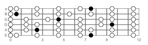 pattern c major scale the major scale guitar lesson world