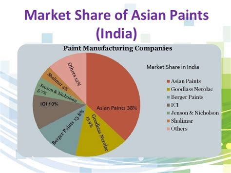 Berger Decorative Paints by Asian Paints