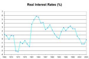 In the 1970s however investors in financial assets were slow