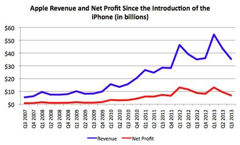 Shocking Report Suggests Yahoo Is Profiting From The - apple earnings slip but numbers beat wall