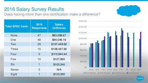 Mba Salary Survey 2014 by 2016 Salesforce Denver User Salary Survey