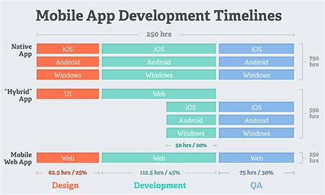 software development timeline template project timeline app pacq co