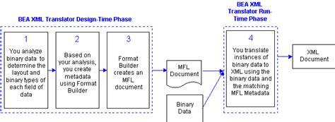 layout components xml bea weblogic xml non xml translator overview