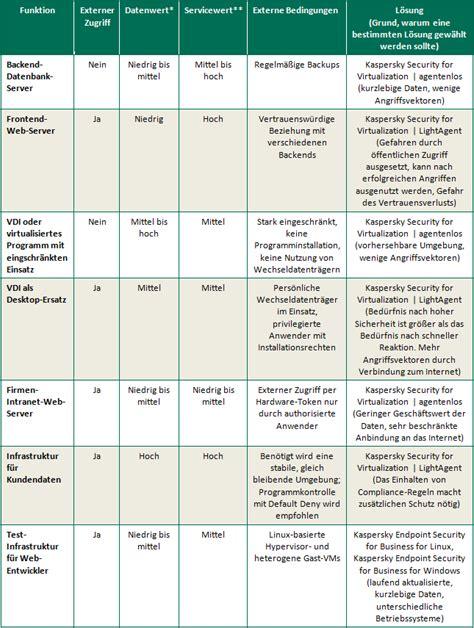 ssl tabelle drei m 246 glichkeiten f 252 r den schutz virtueller maschinen