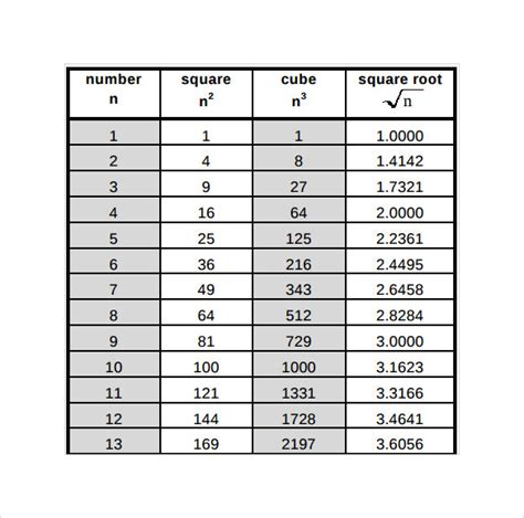 square root chart 8 square root chart templates to sle templates